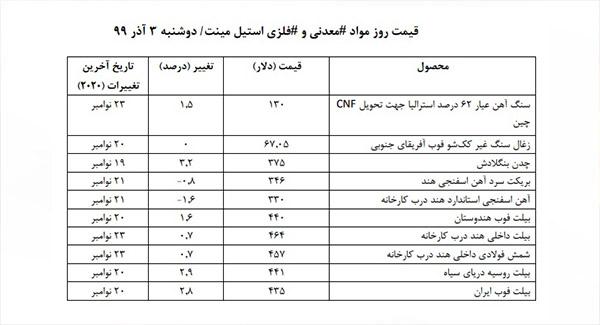 نگاهی به روند قیمتهای زنجیره فولاد در روز دوشنبه ۳ آذر ۹۹