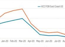مقایسهی نرخ زغالسنگ استرالیا و آمریکا