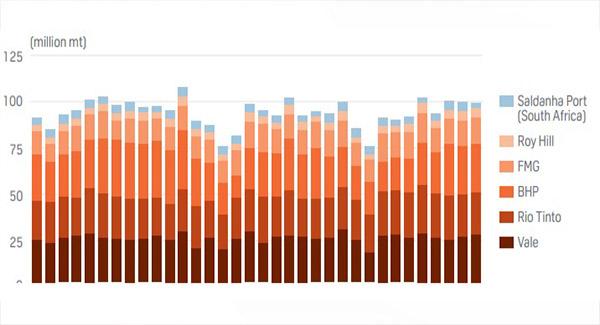 میزان صادرات غولهای سنگآهنی در اکتبر ۲۰۲۰