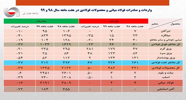 کاهش ۲۳.۵ درصدی صادرات فولاد ایران در ۷ ماهه نخست امسال