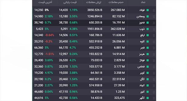 معاملات امروز نمادهای فولادی و سنگ آهنی بازار سهام