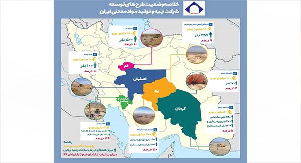 اینفوگرافی طرحهای توسعه شرکت تهیه و تولید مواد معدنی ایران