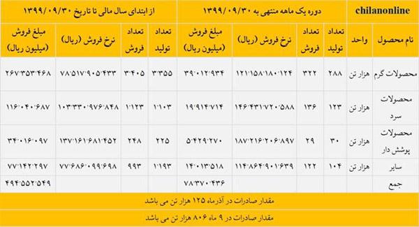 ثبت بالاترین درآمد فروش تاریخ فولاد مبارکه در آذر ماه سال جاری
